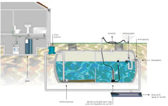 Recogida de aguas pluviales normativa recogida de aguas - Recogida aguas pluviales ...
